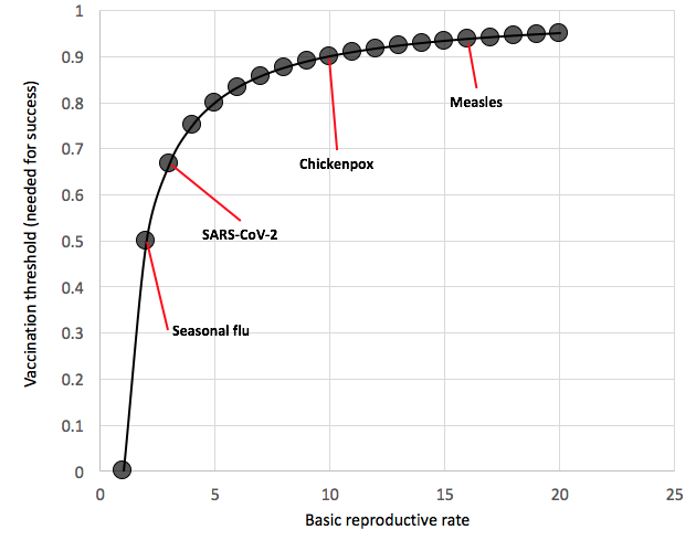 Figure 4. Basic reproductive rates of several viruses.