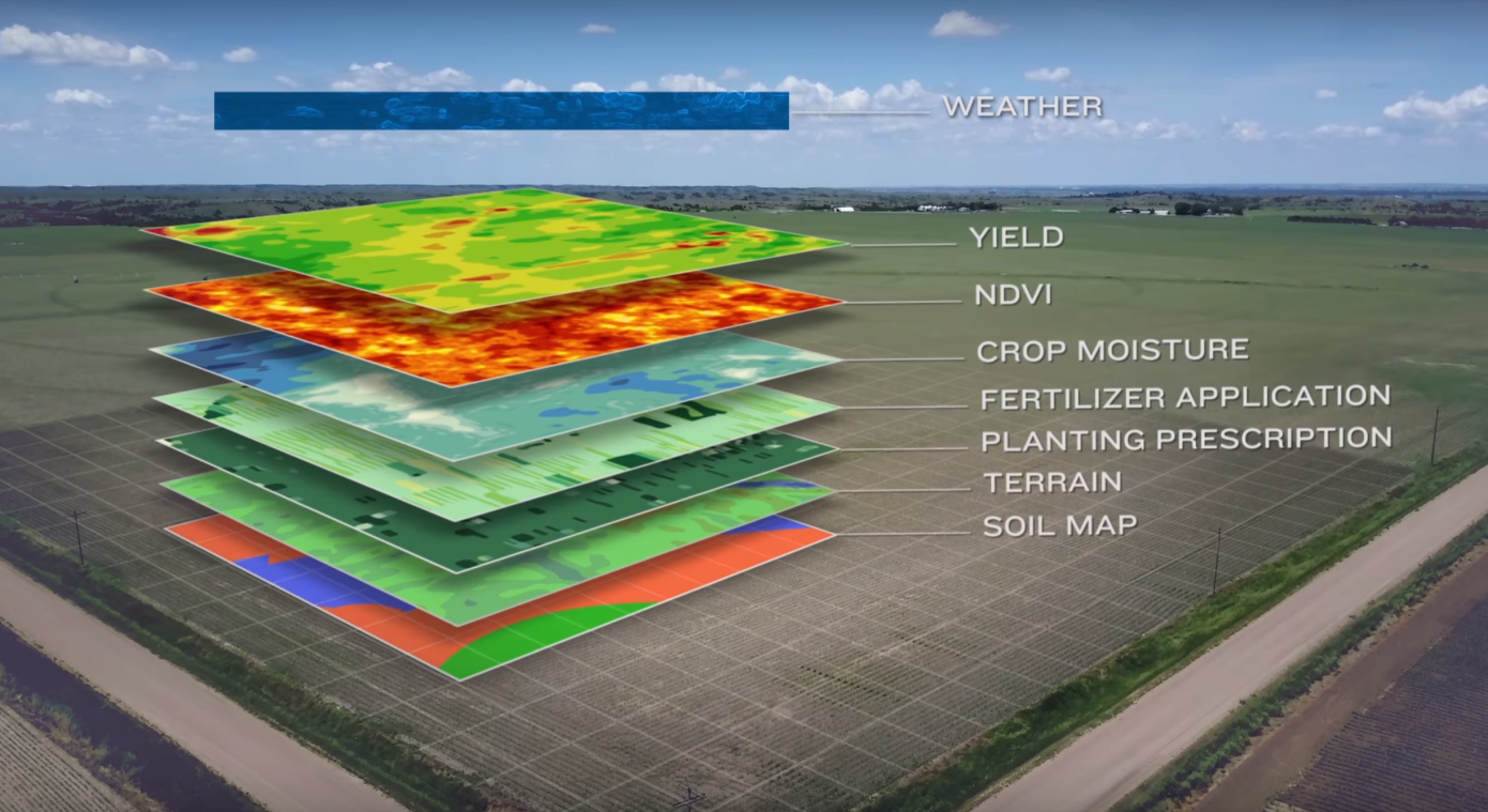 Adding field data sets such as elevation/drainage, soil texture, and seeding rate helps expose relationships between field conditions and yield