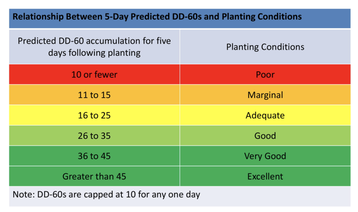 colorful chart of cotton planting conditions