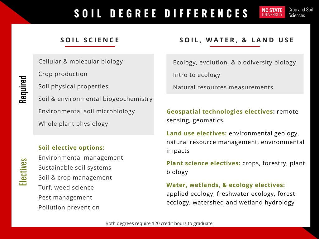 Soil degree class differences