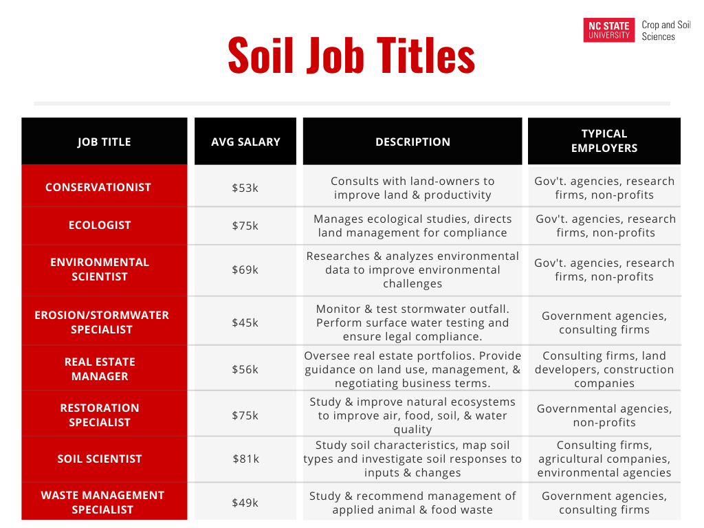 soil career job titles