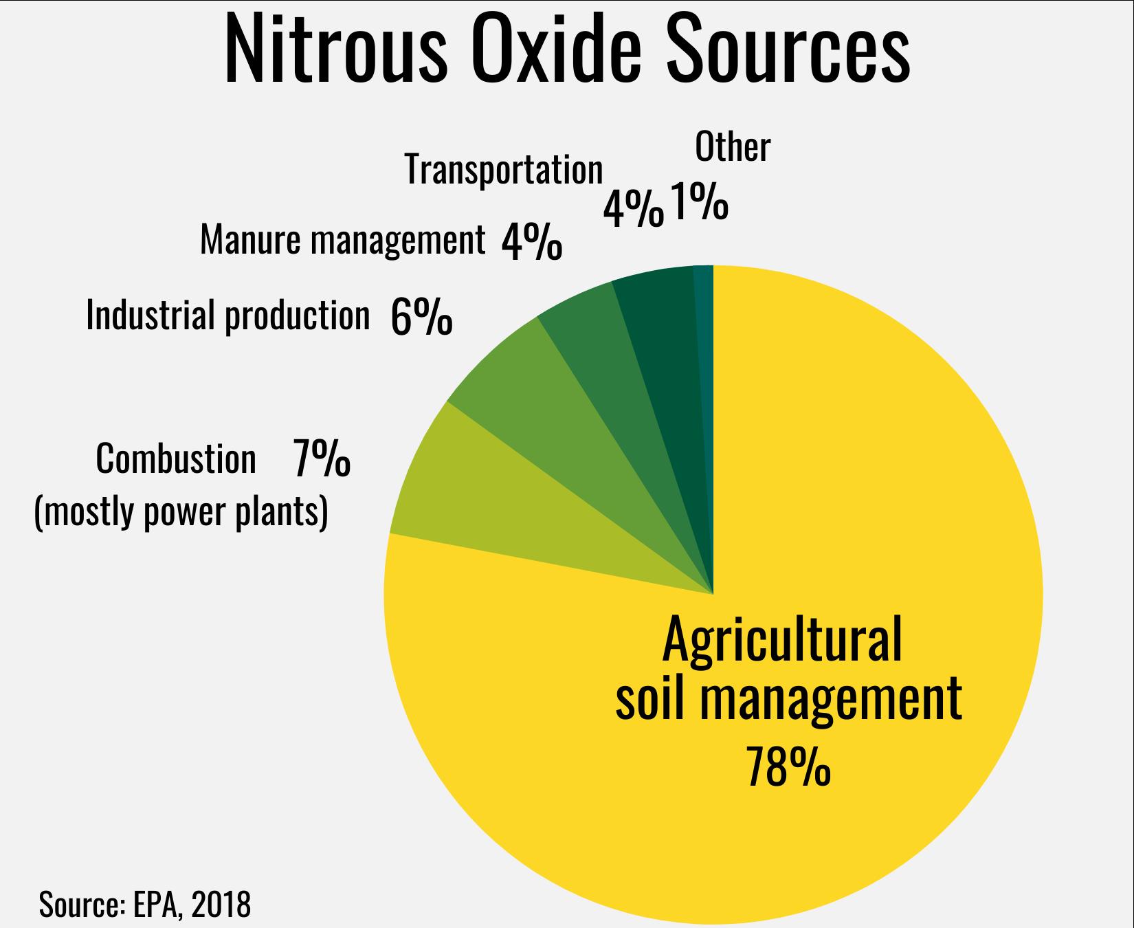pie chart of nitrous oxide sources