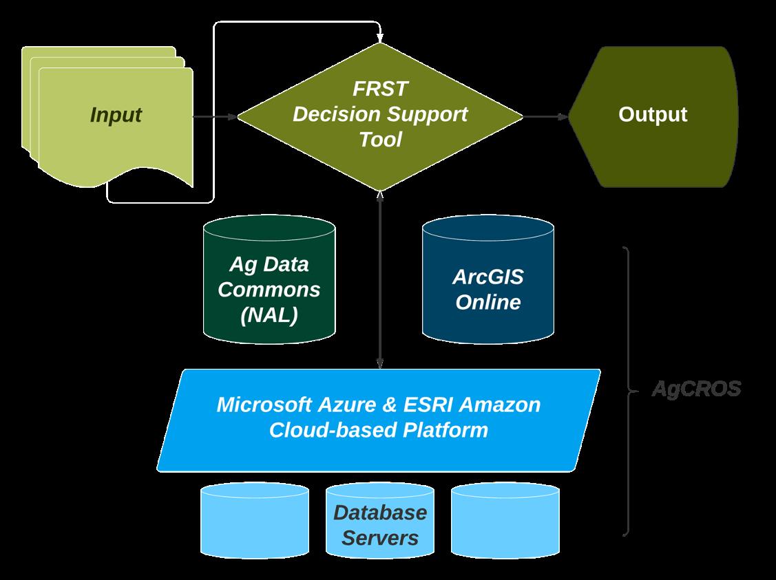 FRST data platform diagram