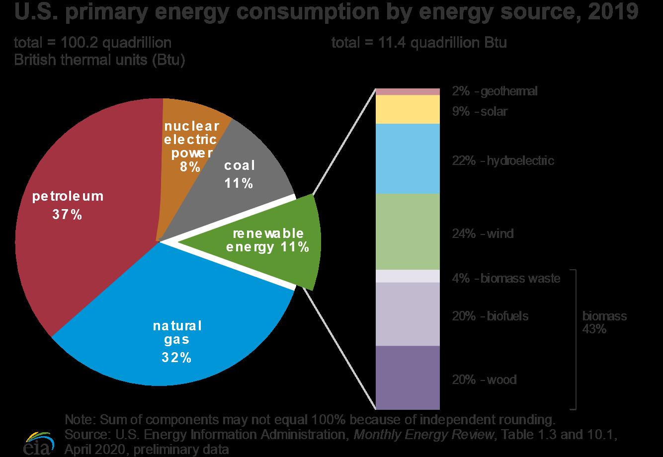US energy consumption pie chart