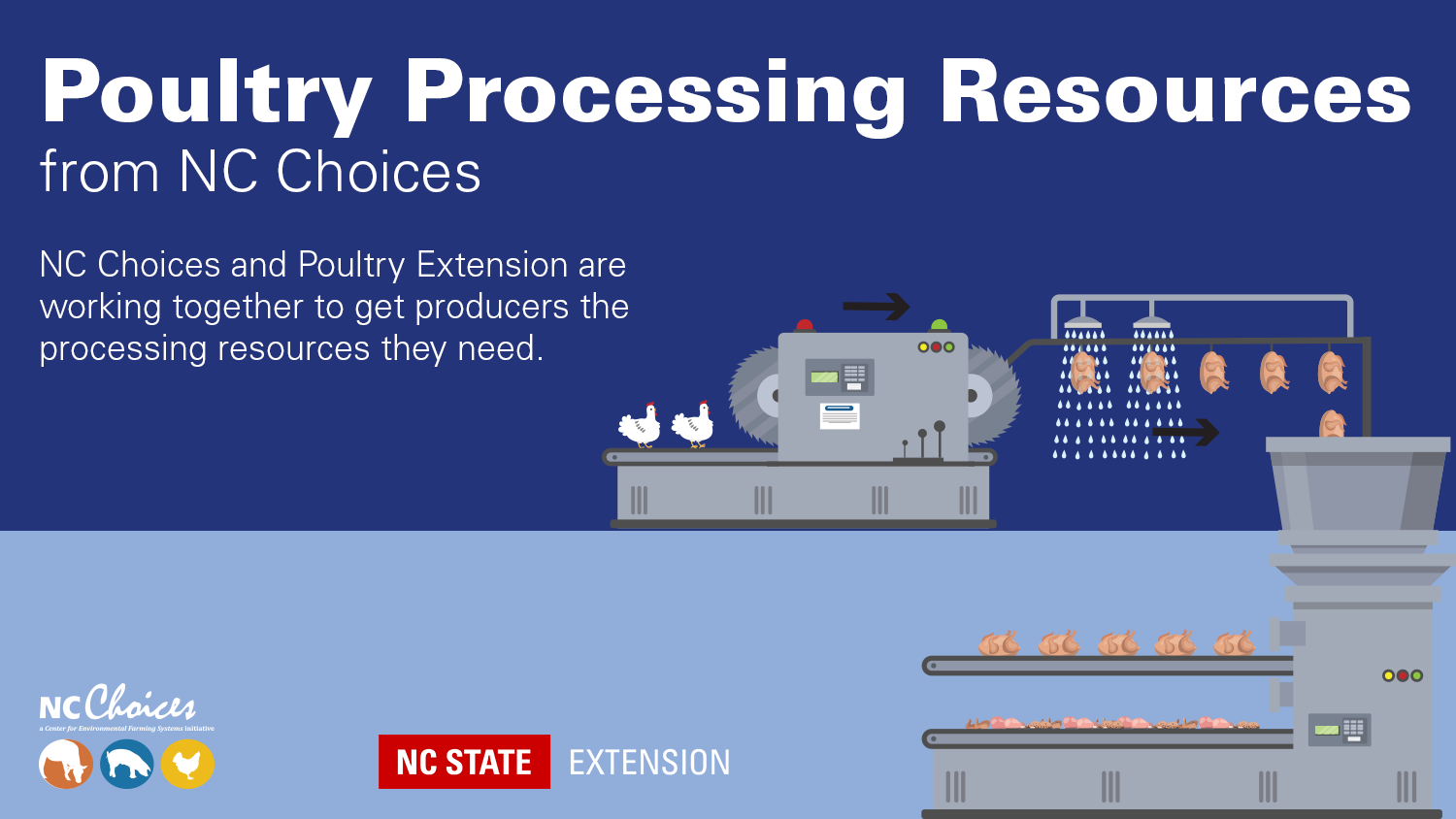 graphic with title text Poultry Processing Resources from NC Choices