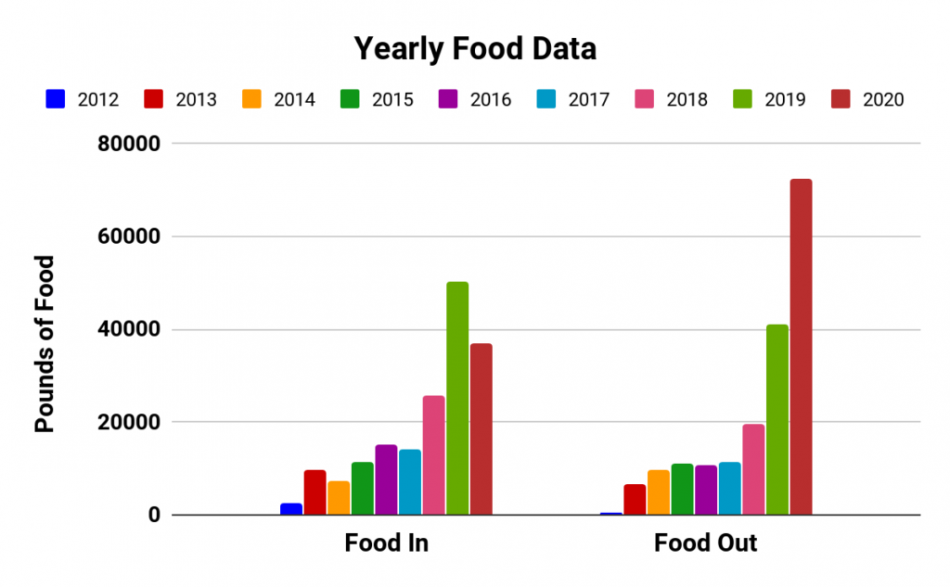 side-by-side bar charts showing food in and food out for the Feed the Pack pantry