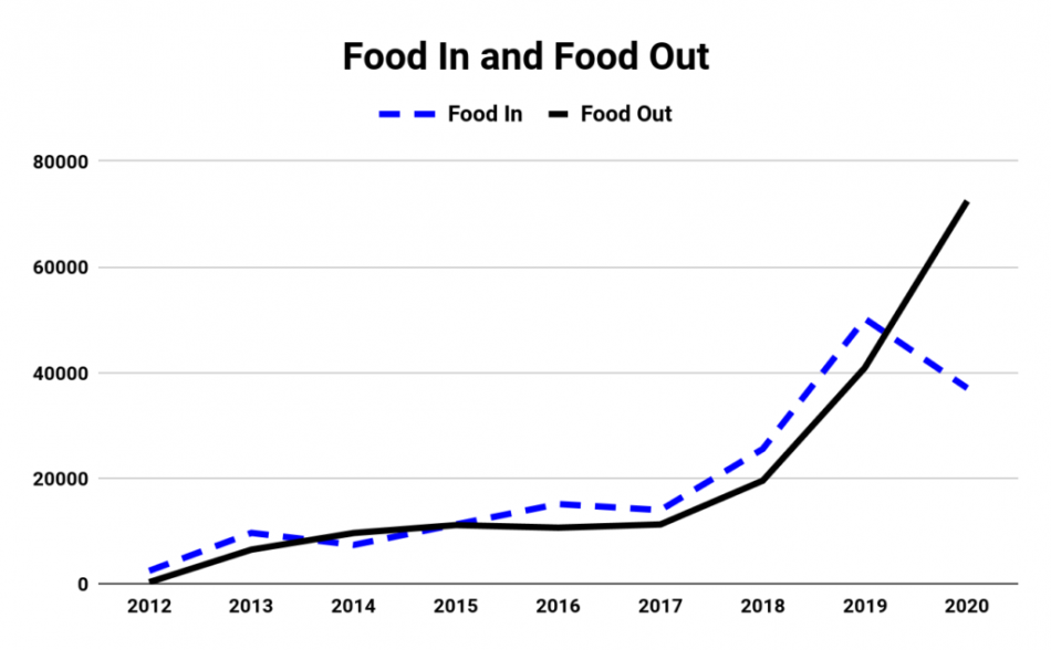 line chart with two series, showing a steep rise in pantry use and a decline in food donations
