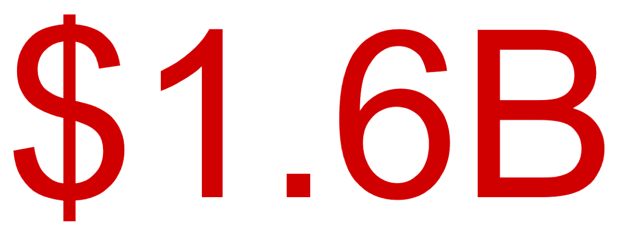 $1.6B annual economic impact