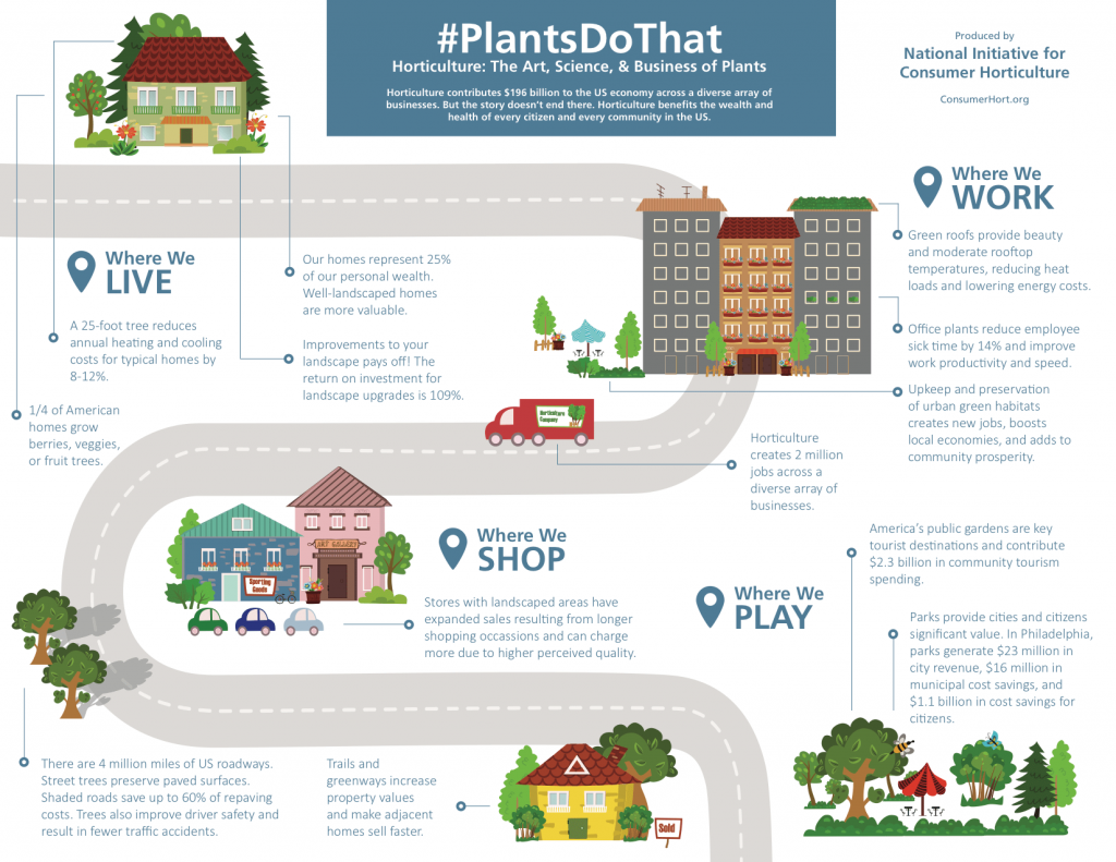#PlantsDoThat graphic