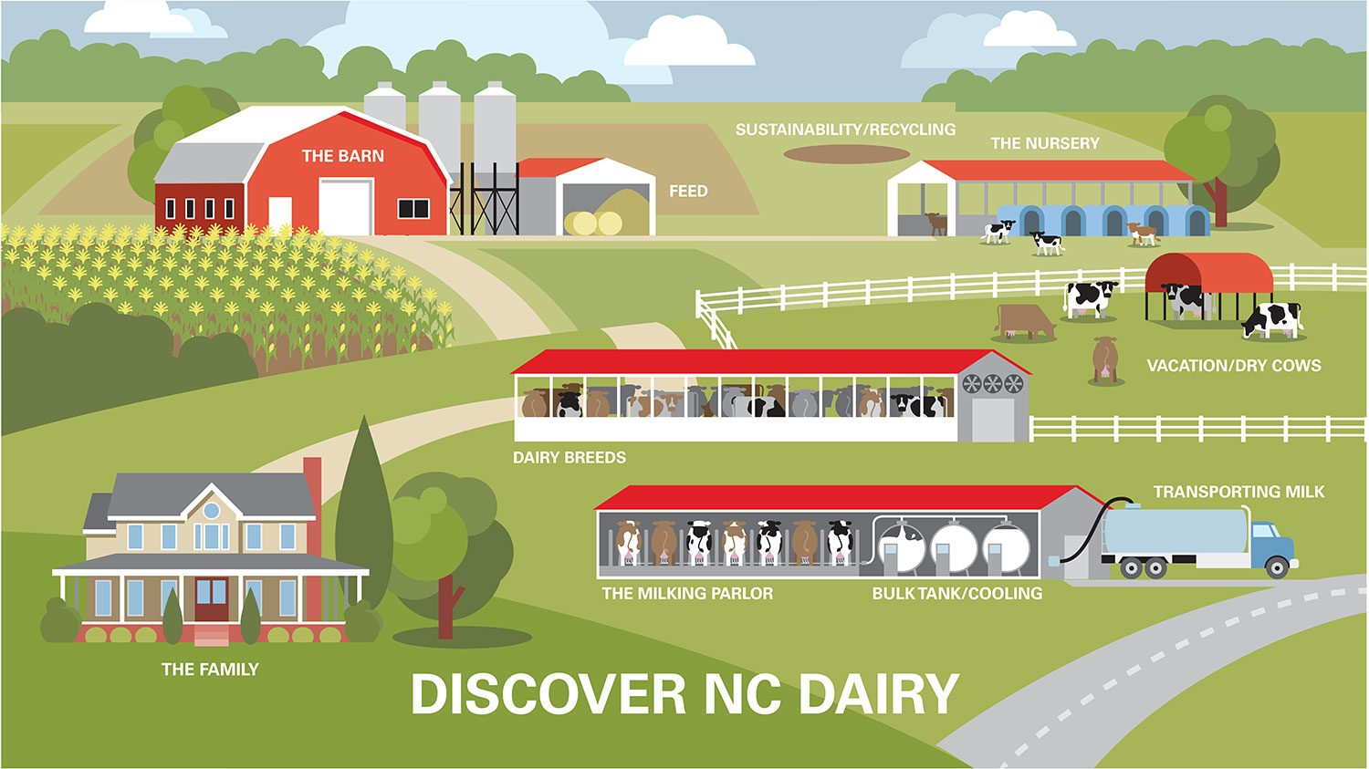 """""""Discover NC Dairy"""" interactive map image"""
