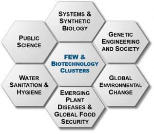 Interlocking hexagons: Systems & Synthetic Biology, Genetic Engineering and Society, Global Environmental Change, Emerging Plant Diseases and Global Food Security, Water Sanitation & Hygiene, Public Science